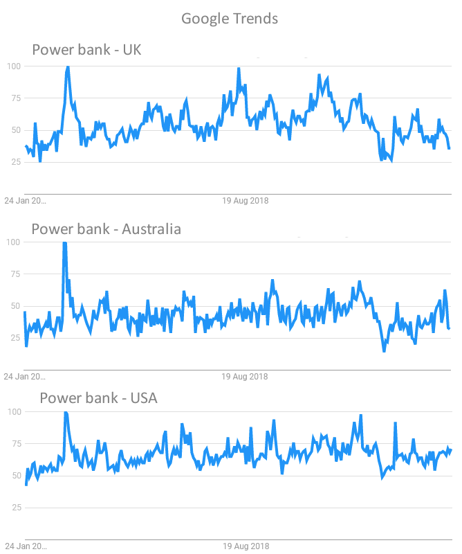 Google Trends for power bank