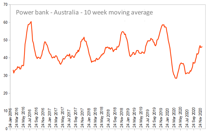 10 day moving average of Australia power bank searches.