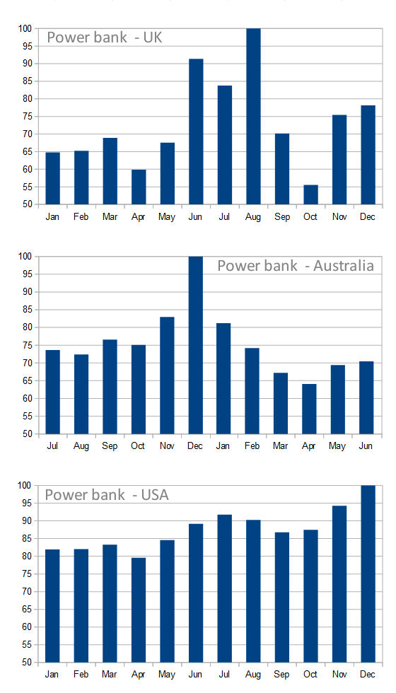 Power bank monthly searches UK, Australia and USA